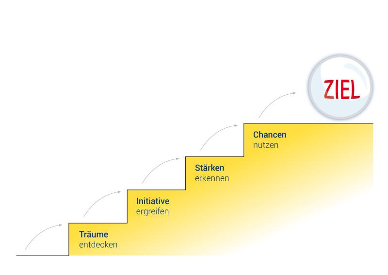Transformationstrainer_Stufen_zum_Ziel_NEU